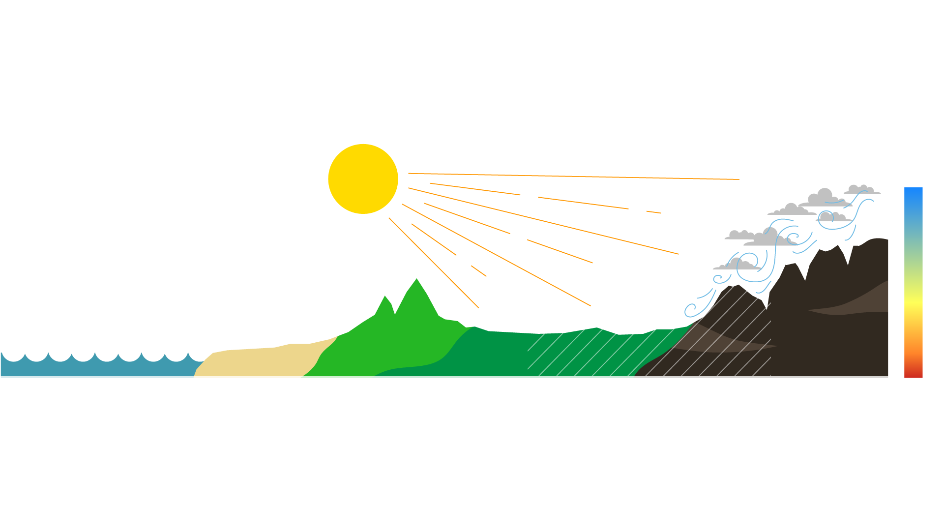 A graphic showing the elevation and varying weather conditions in amador